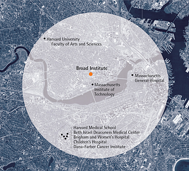 Broad Collaboration Map